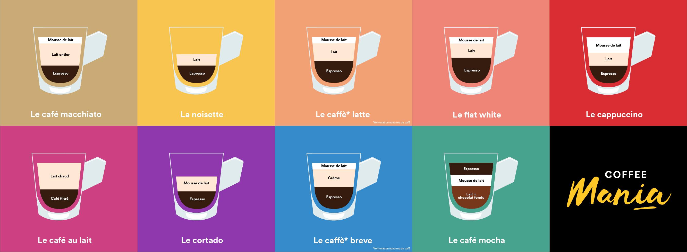 Café Noisette C Est Quoi macchiato, cappuccino, café au lait, latte, flat white